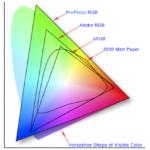 Colorspace comparison for the graphic designer